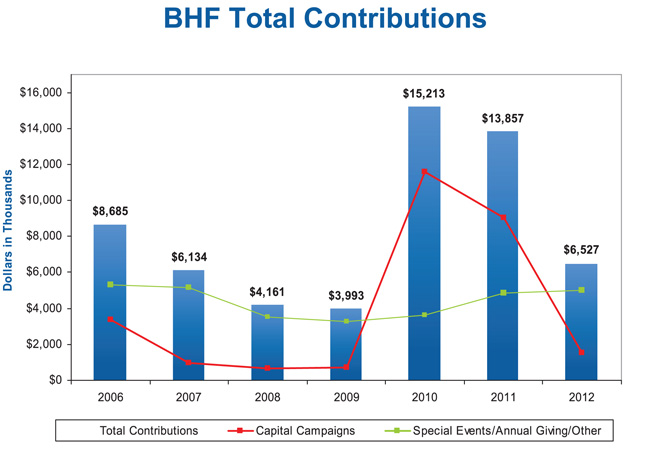 BHS CONSOLIDATED HBI