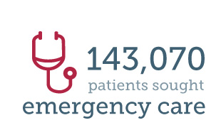 143,070 patients sought emergency care