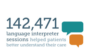 142,471 language interpreter sessions helped patients better understand their care