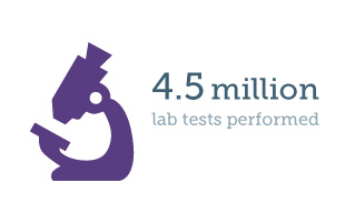 4.5 million lab tests performed